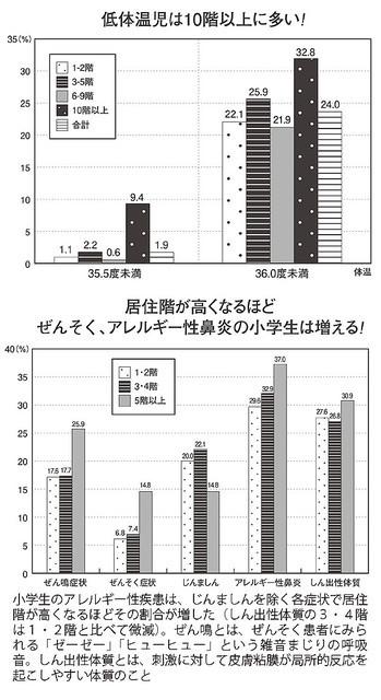 タワマン低体温.jpg