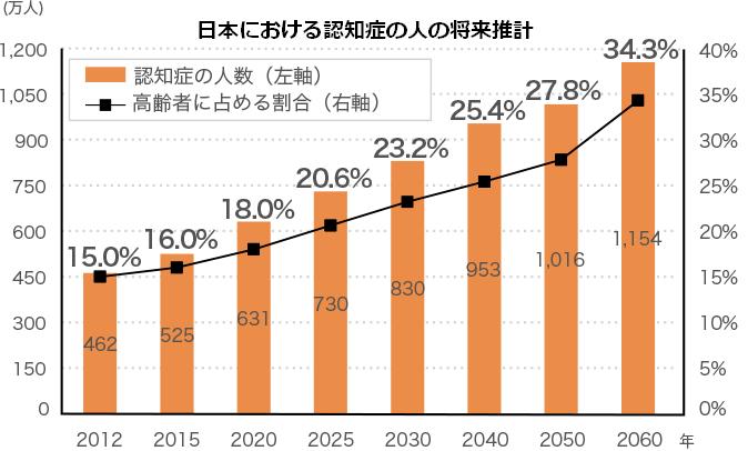 日本における認知症の人の将来推計.png