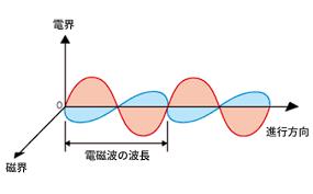 電磁波.png