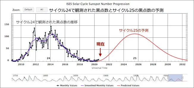 cycle-24-25compare.jpg